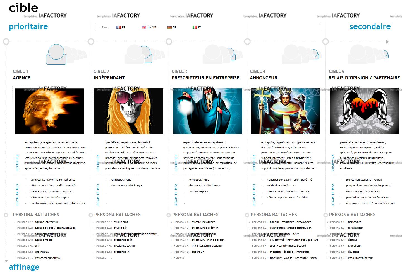 cibles - définition des cibles (http://templates.iafactory.fr) – fichier .ppt