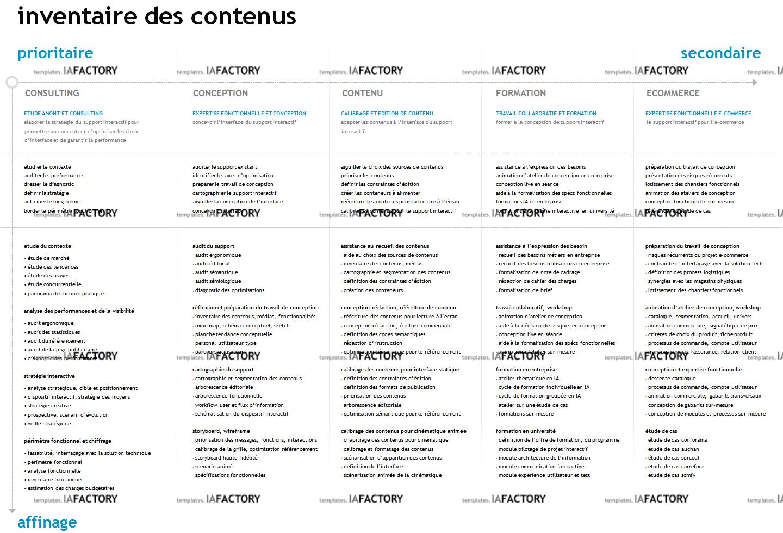 contenu - inventaire des contenus (http://templates.iafactory.fr) – fichier .ppt
