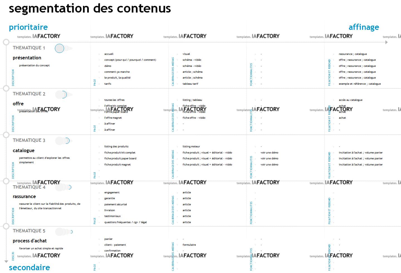 contenu - segmentation des contenus (http://templates.iafactory.fr) – fichier .ppt