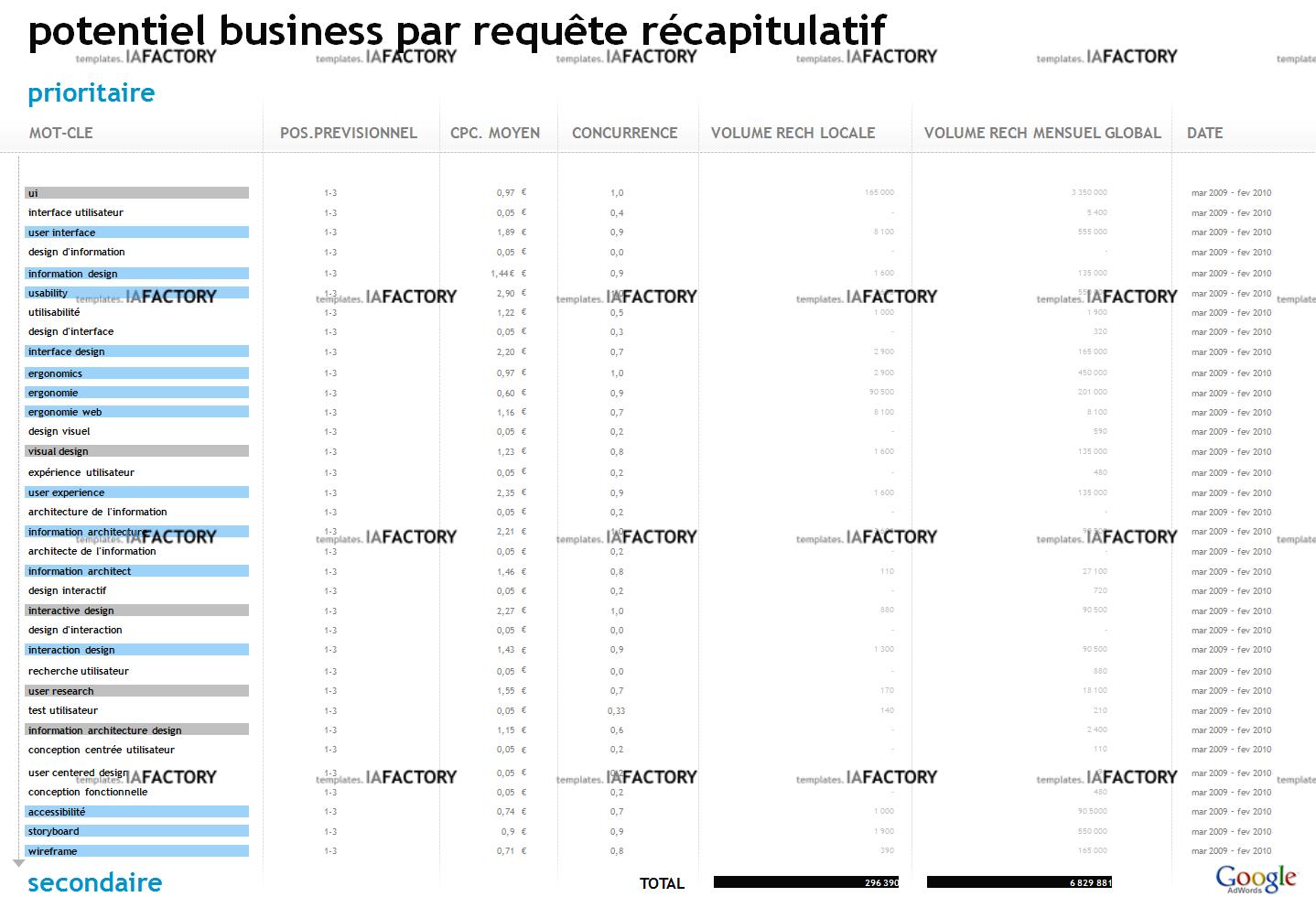 référencement - potentiel business des requêtes (http://templates.iafactory.fr) fichier .ppt