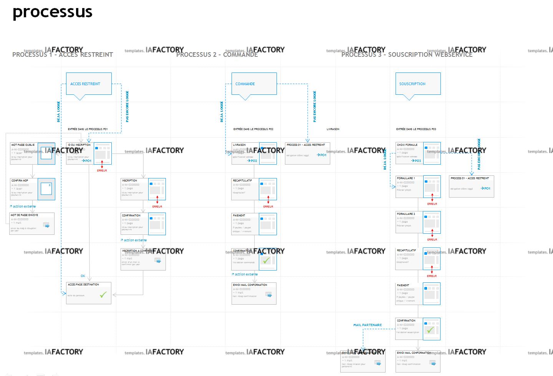 fonctionnement - flux et processus (http://templates.iafactory.fr) – fichier .ppt