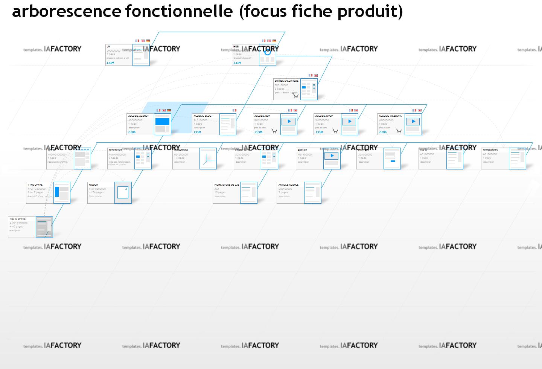 fonctionnement - arborescence fonctionnelle (http://templates.iafactory.fr) – fichier .ppt