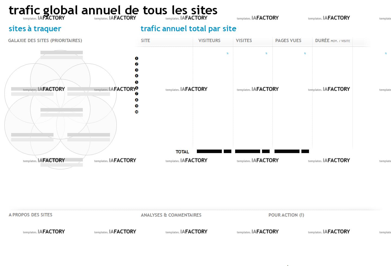 évaluation – trafic site par site (http://templates.iafactory.fr) – fichier .ppt