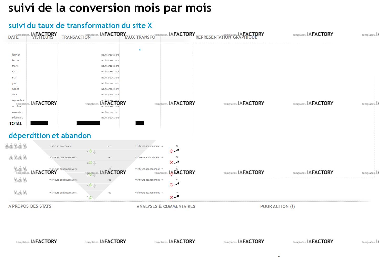 évaluation – taux de conversion (http://templates.iafactory.fr) – fichier .ppt