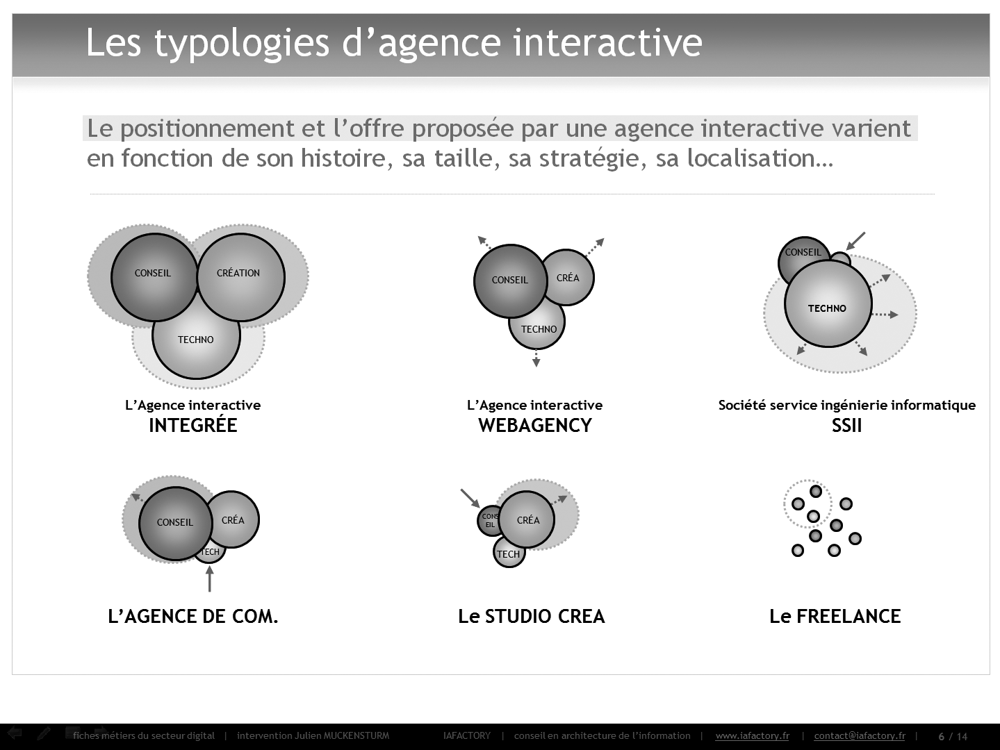 typologies d'agence interactive