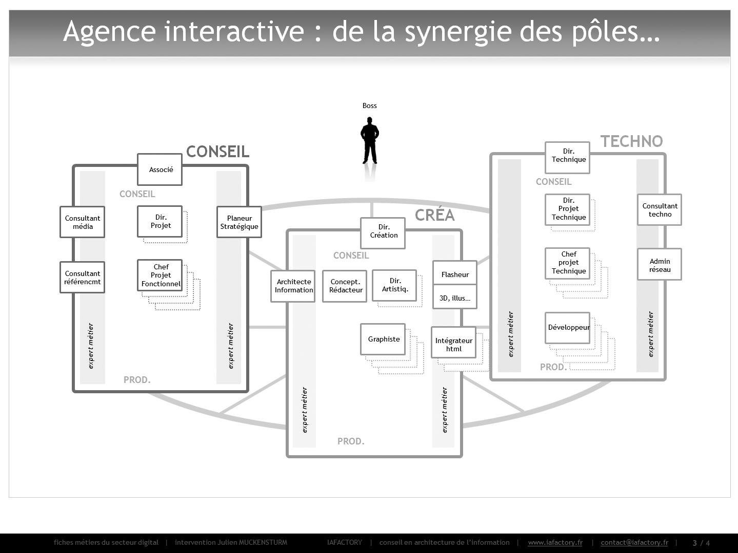 organisation interne de l'agence interactive