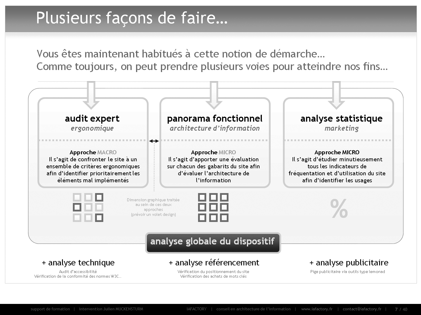 formation universitaire en conception - réaliser un audit (typologies d'audit)