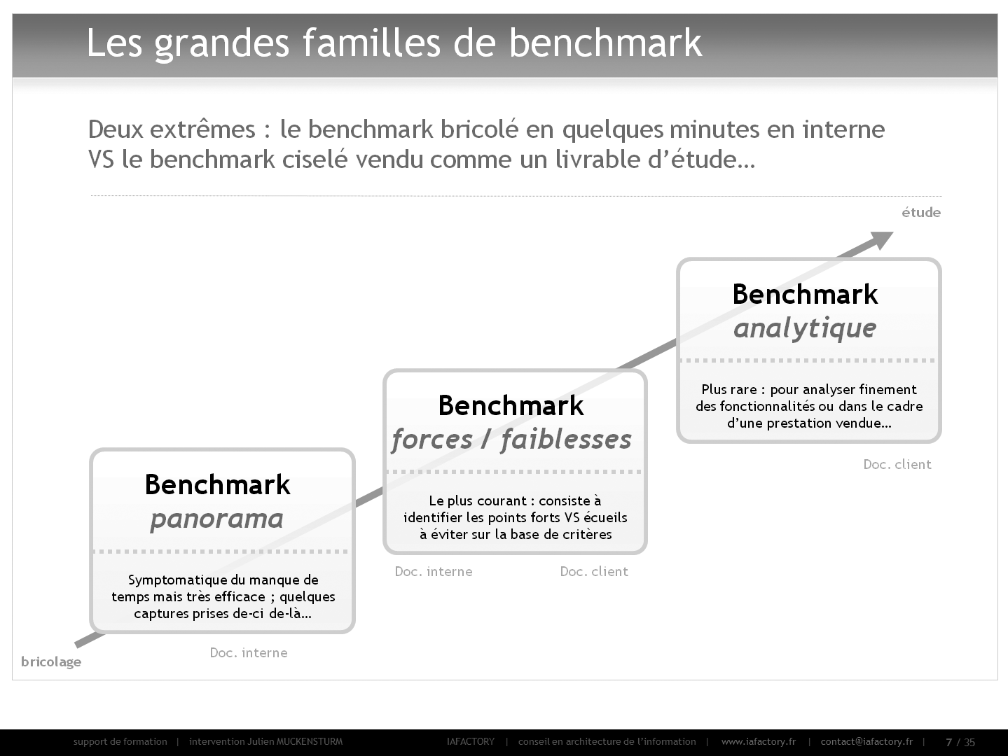 formation universitaire en conception - réaliser un benchmark (typologies)