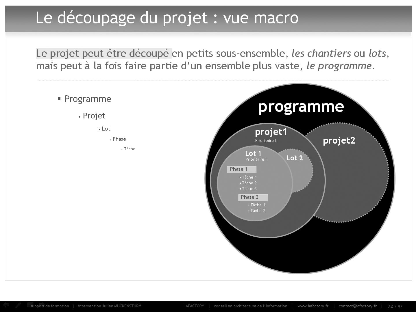 formation universitaire en gestion de projet – intro (projet)