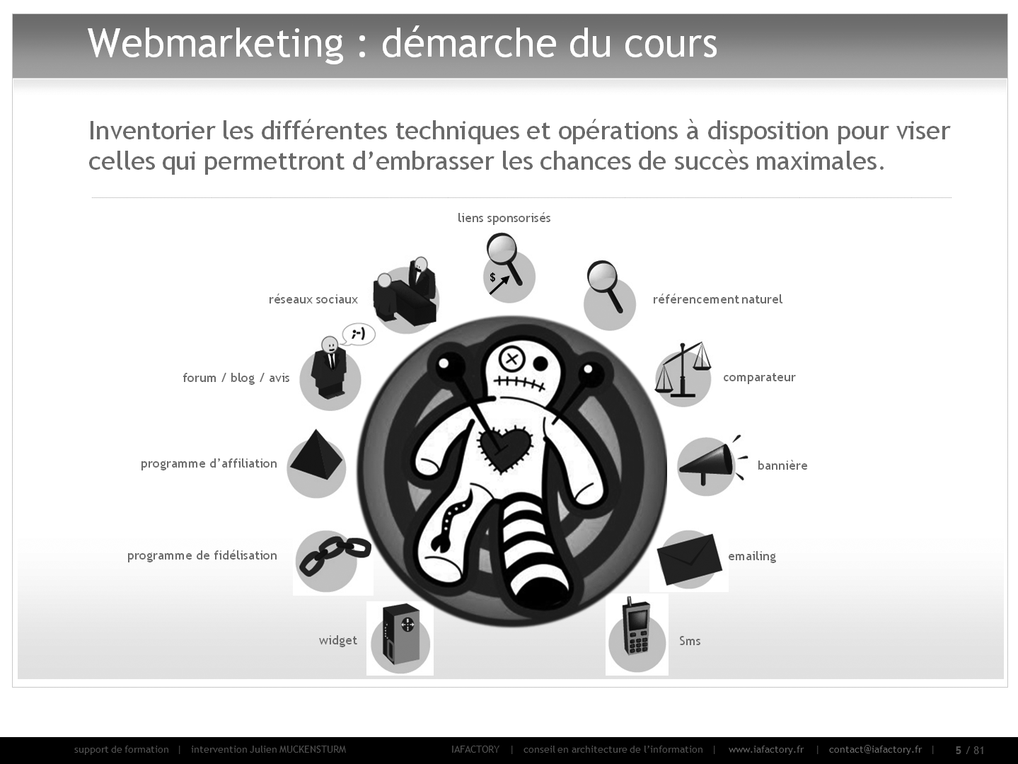 formation universitaire en webmarketing : intro (les leviers e-marketing)