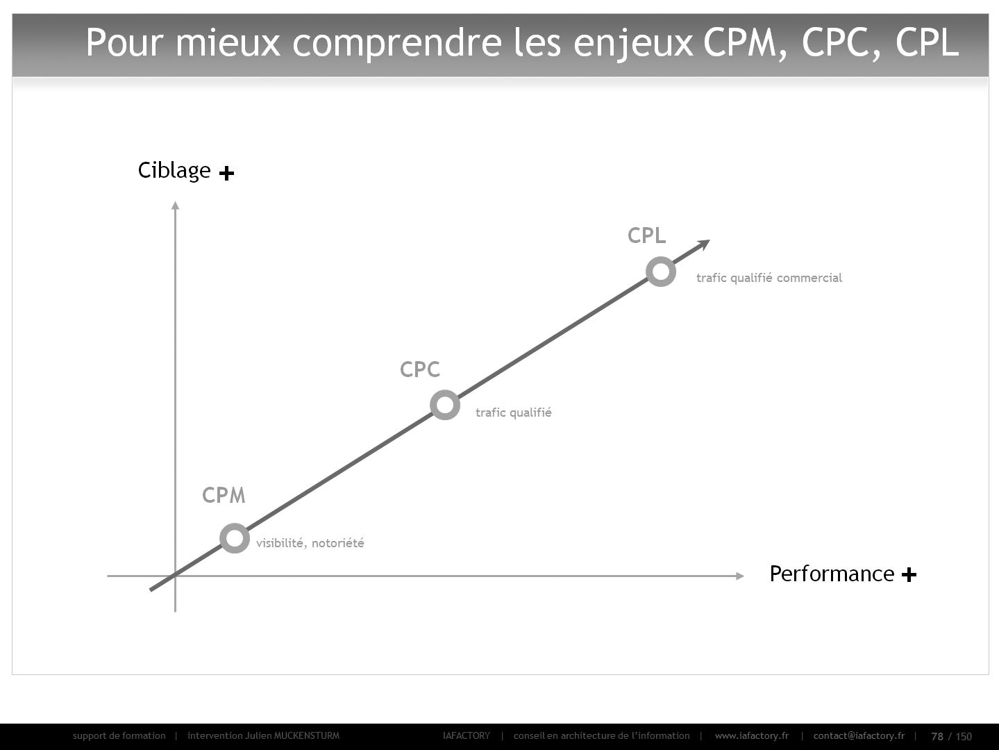 formation universitaire en webmarketing : publicité en ligne (modèles de coûts)