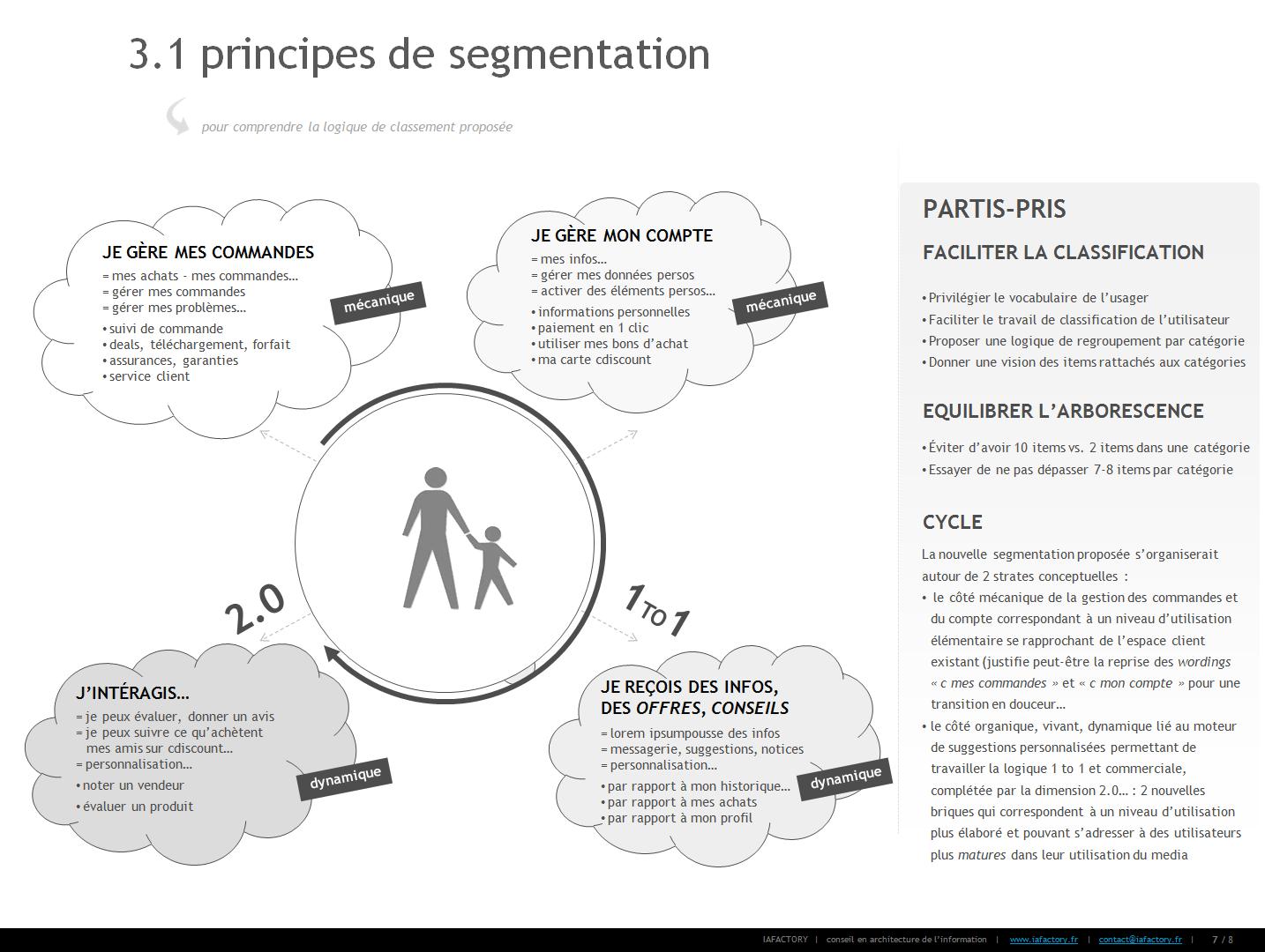 principes-de-segmentation