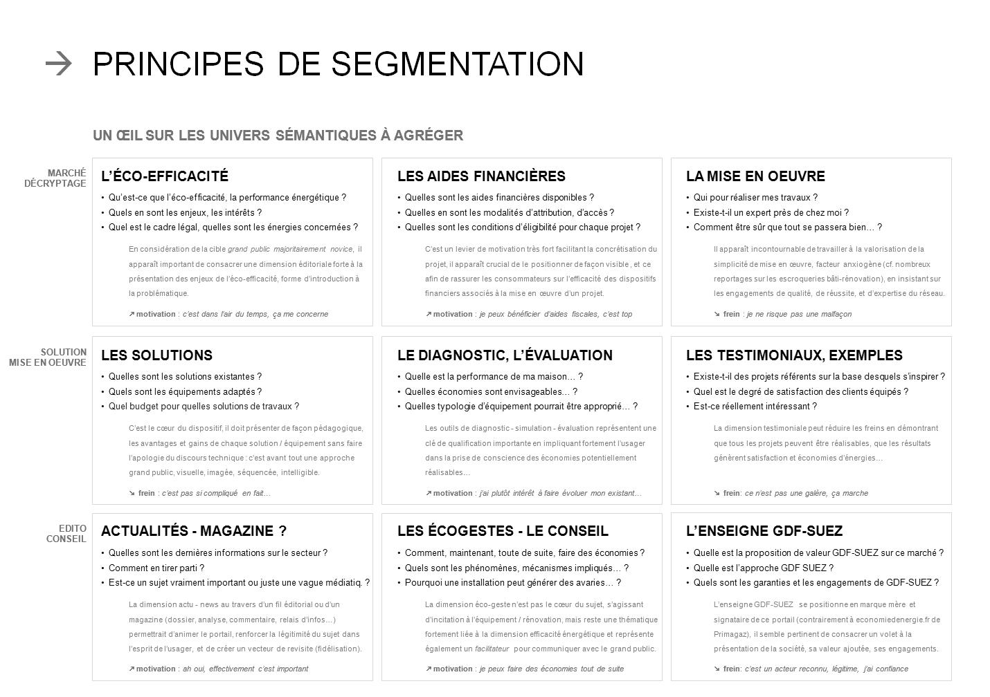 principes de segmentation - iafactory