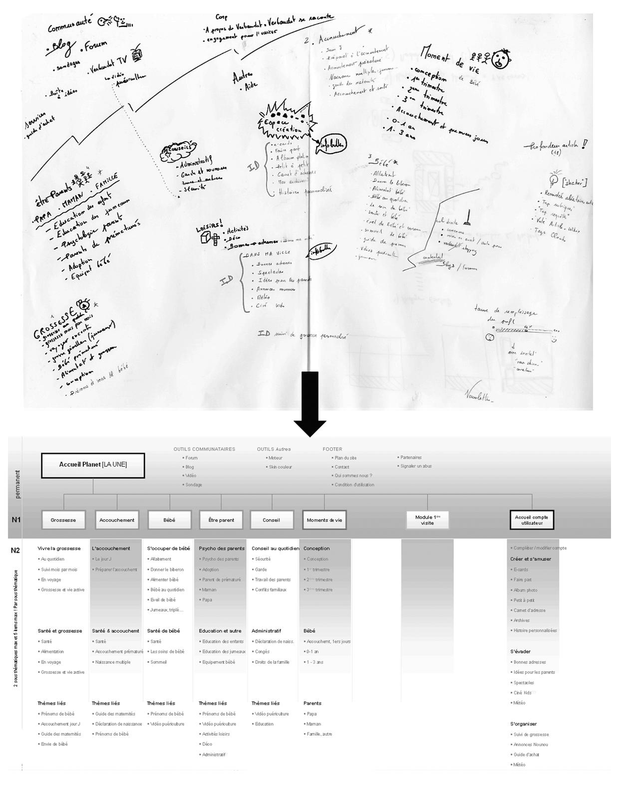 principes d'organisation des contenus - iafactory