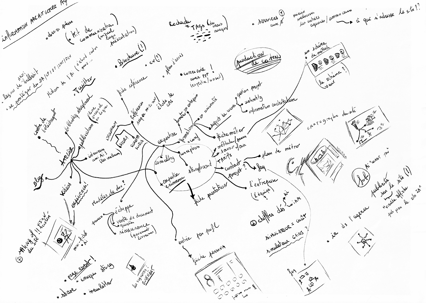 mind-map iafactory
