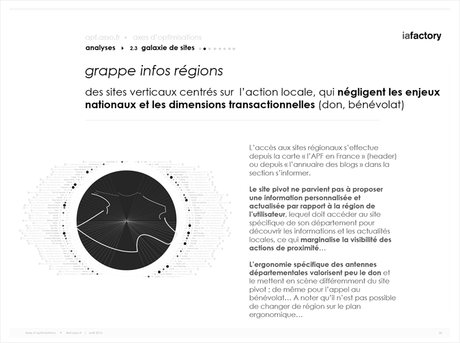 analyse grappe de sites - écosystème digital