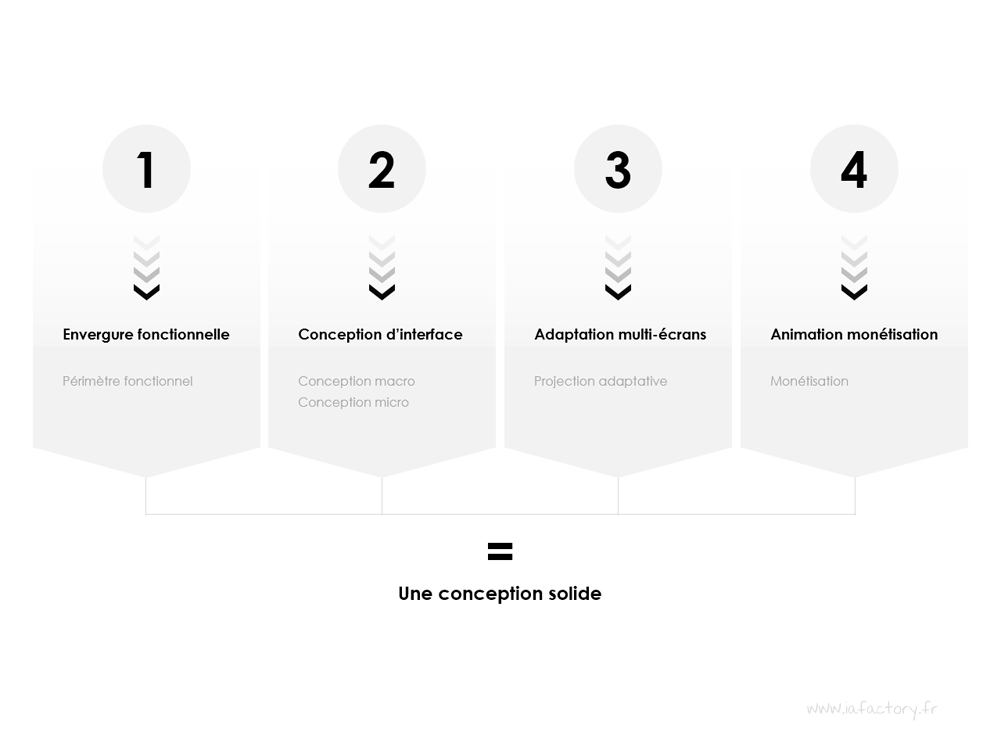 phase de conception UX design