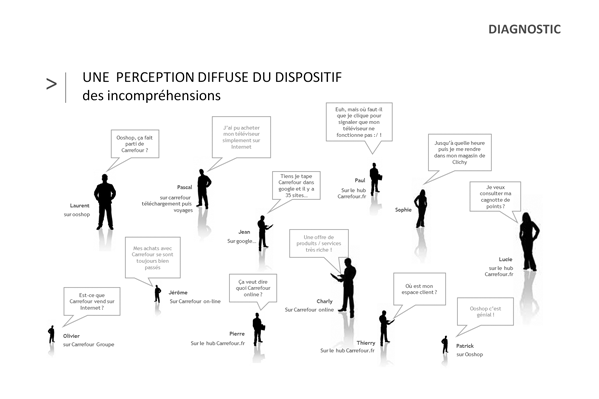perception diffuse du dispositif carrefour par les utilisateurs