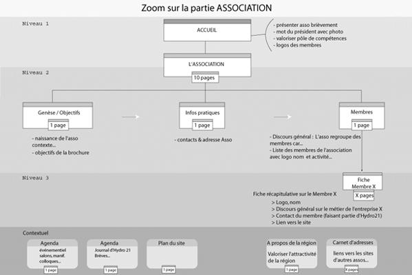 exemple d'arborescence éditoriale pour la section association