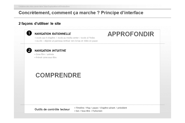 principes d'interface