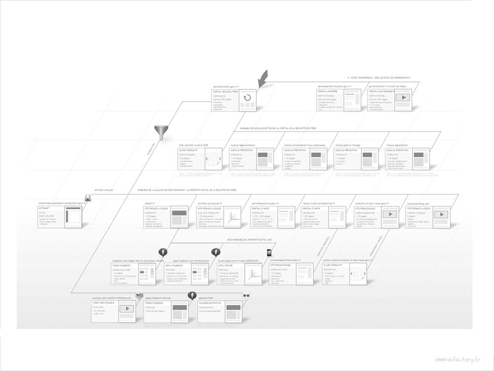 Arborescence fonctionnelle ux design conception d for Architecture fonctionnelle exemple