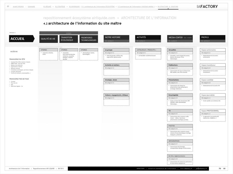 Arborescence de site web iafactory for Architecture site web
