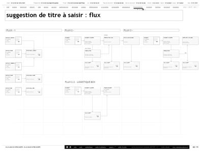 exemple de flux d'information