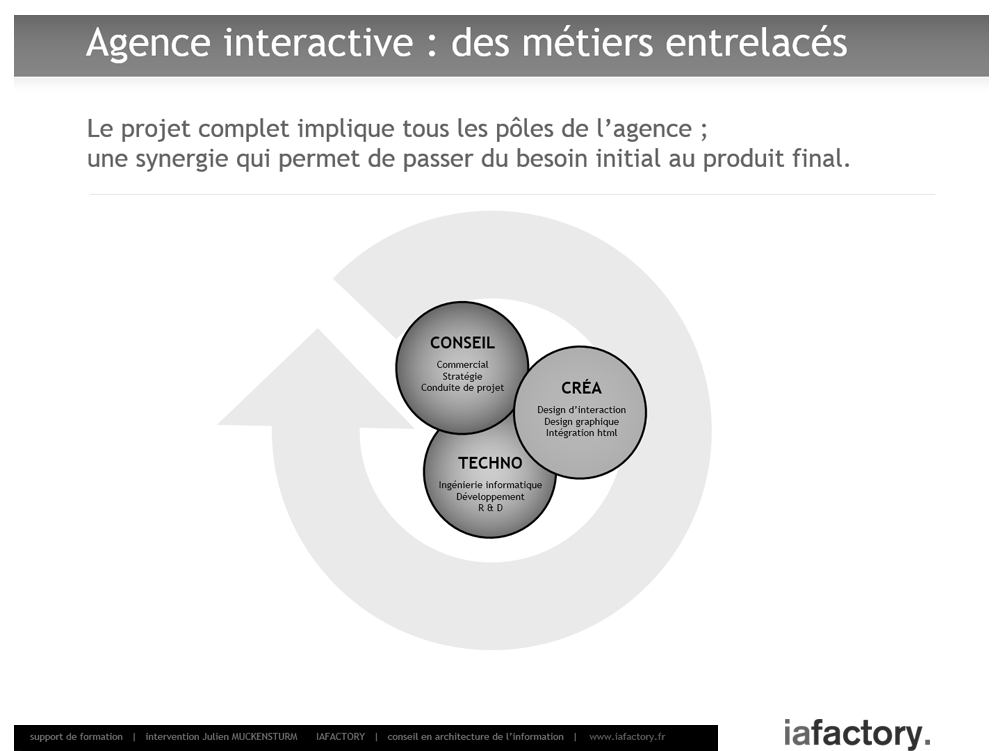 agence interactive ux métiers