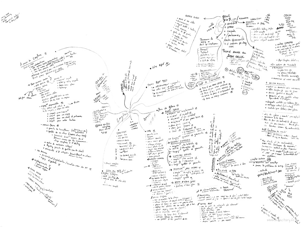 mind map Carglass IAFACTORY