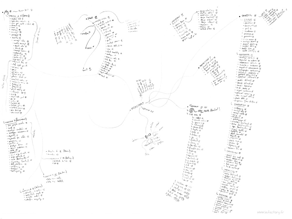 mind map site web IAFACTORY