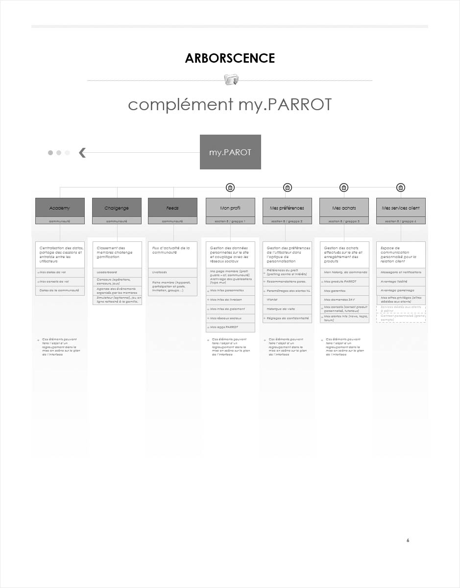wireframe catalogue ecommerce parrot, architecture espace client