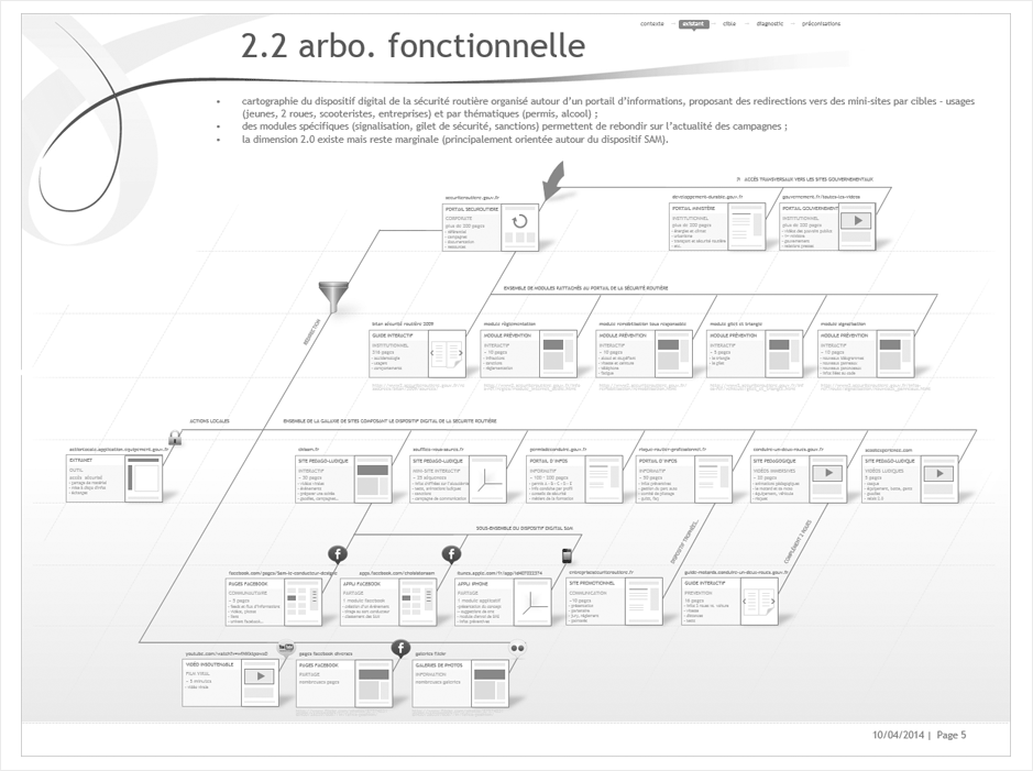 wireframe securite-routiere-ecosysteme