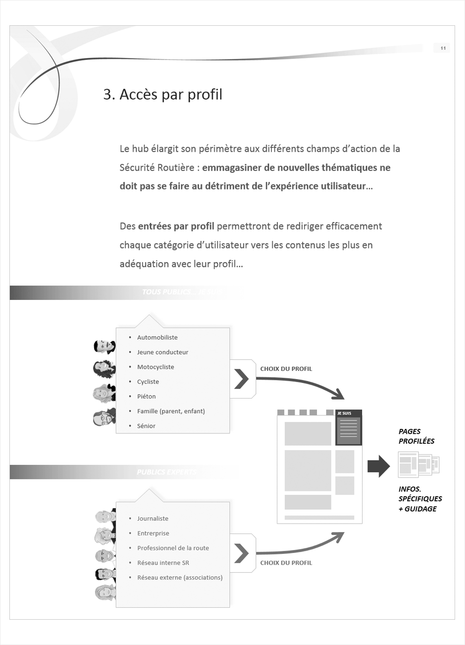 wireframe securite-routiere
