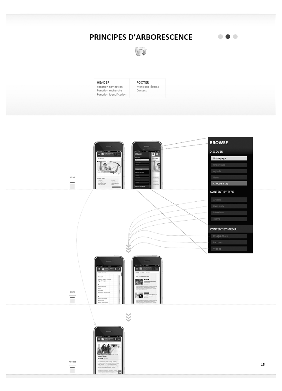wireframe sodexo-quality-of-life