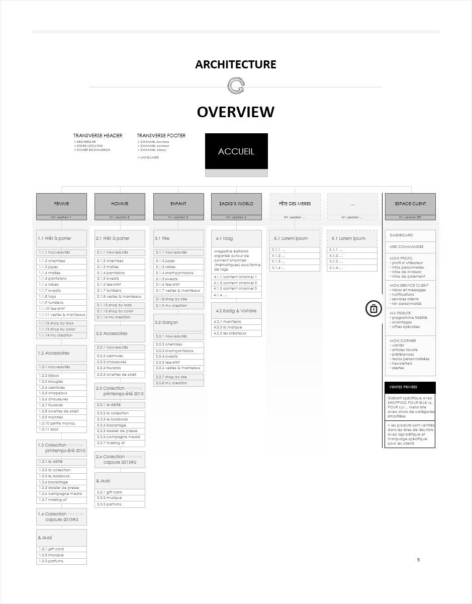 architecture de l'information, wireframe ecommerce zadig & voltaire