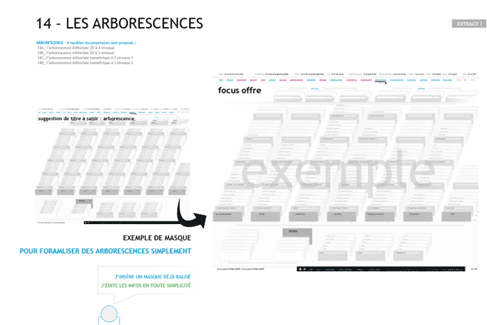 livrable ux design arborescence