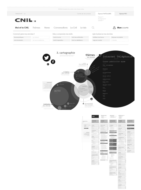 Architecture de l'information et cartographie de contenus