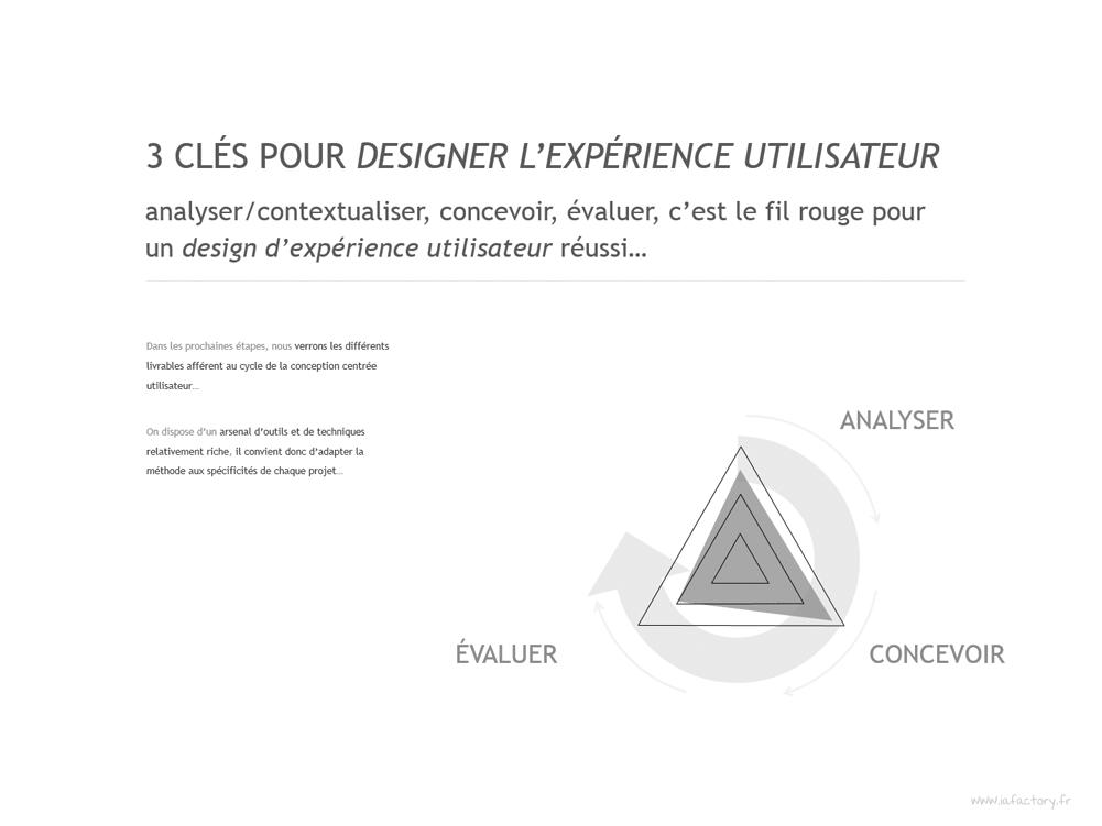 Méthode Ux Expertise Process Ux Design Dexpérience Utilisateur