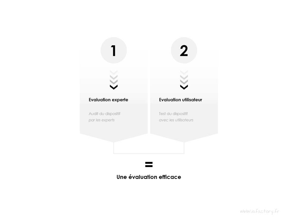méthode evaluation UX design