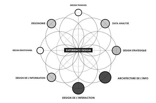illustration conseil ux designer